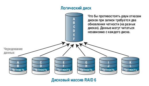 Как сделать raid 10 из 4 дисков 739