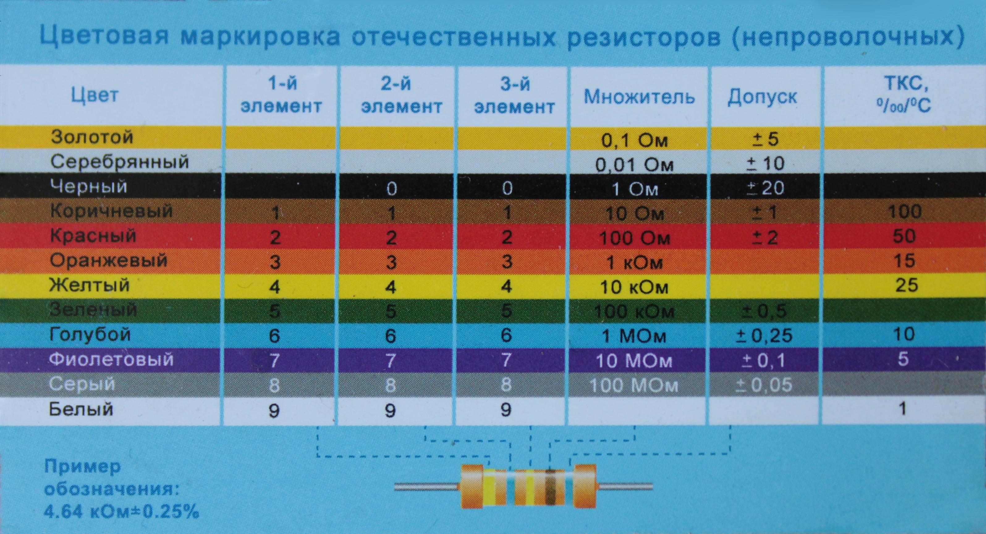 резистор как определить его мощность по цветам был